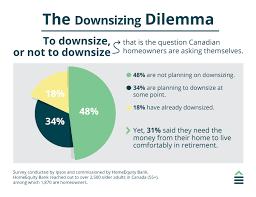 The Downsizing Dilemma